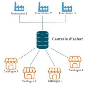 CENTRALE D'ACHATS E-COMMERCE