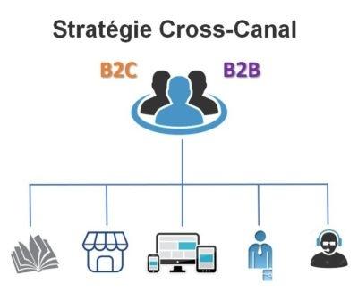 STRATÉGIE CROSS-CANAL